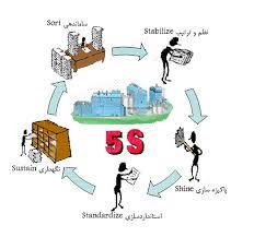اهمیت 5S در مدیریت و سازماندهی کار