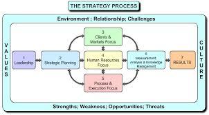 زنجیره استراتژیک داراییها