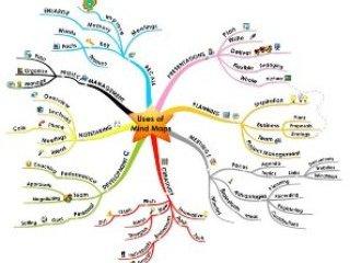 نقشه ذهنی