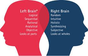 تست خودشناسی، کدام نیم کره مغزتان فعال تر است؟